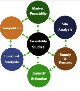 Feasibility study diagram