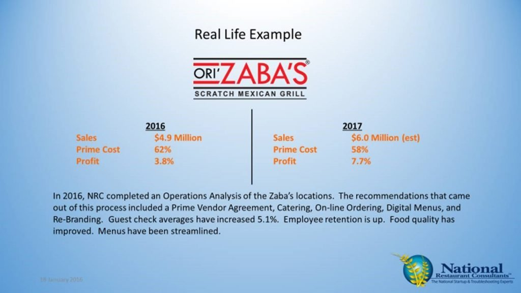 Ori Zabas Operations Analysis